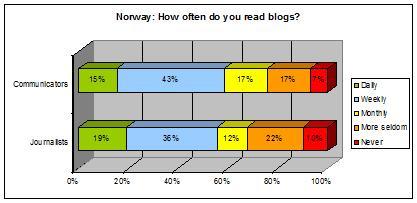 norway-chart