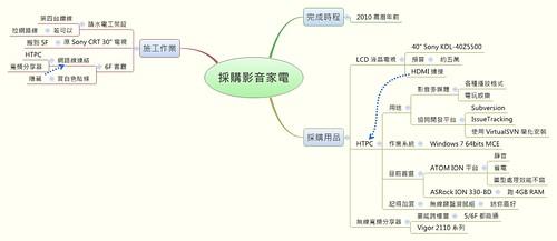 利用 XMind 簡單規劃一個心智圖