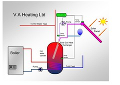 V A Heating Solar coil schematic
