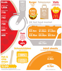 Fast Food (Ciaran Hughes Drawing) Tags: news illustration design newspaper graphic display map graph business diagram technical data information infographic crosssection cutaway newsgraphic