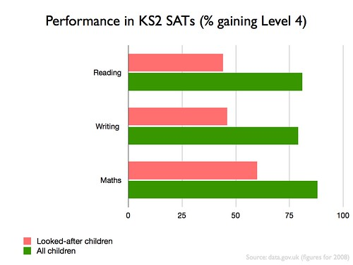 Performance of children in England in KS2 SATs