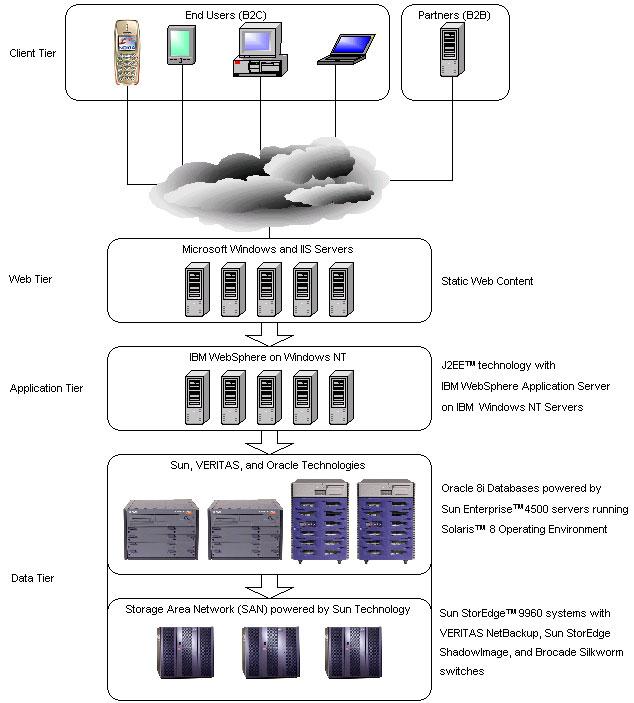 eBay SOA v3架构