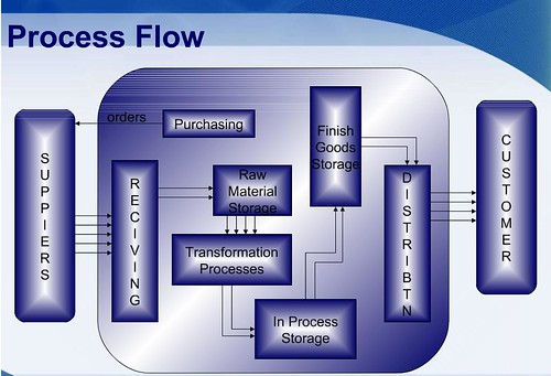 SAP MM Process Flow