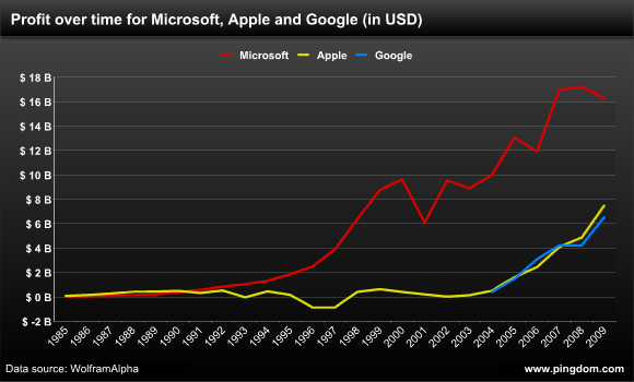 Profit over time for Microsoft, Apple and Google