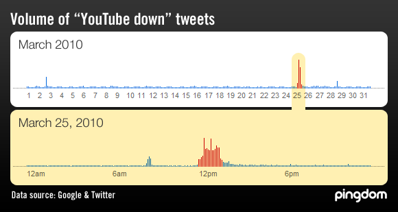 "Volume of ""YouTube down"" tweets"