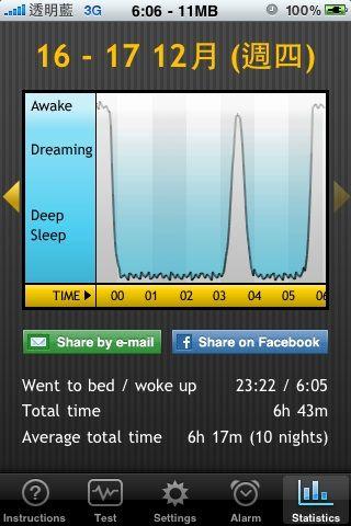 20091216-1217阿信的睡眠時間06:43