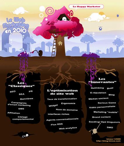 Le Web marketing en 2010 by kinoa.com
