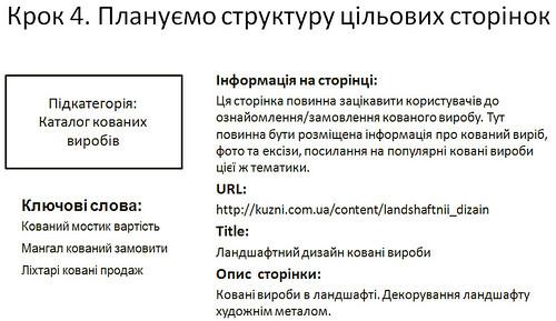 Крок 4. Плануємо структуру цільових сторінок