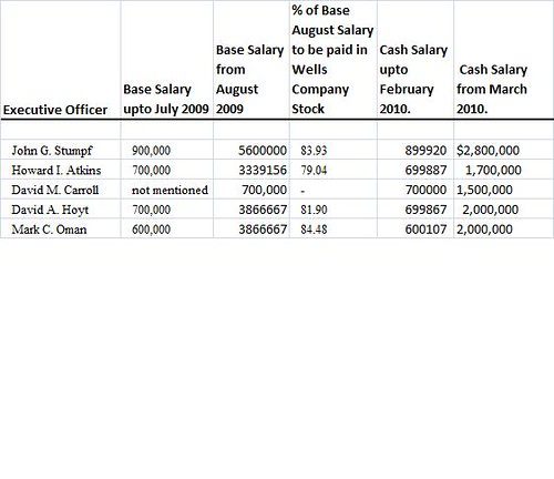 Wells Executive Salary Changes