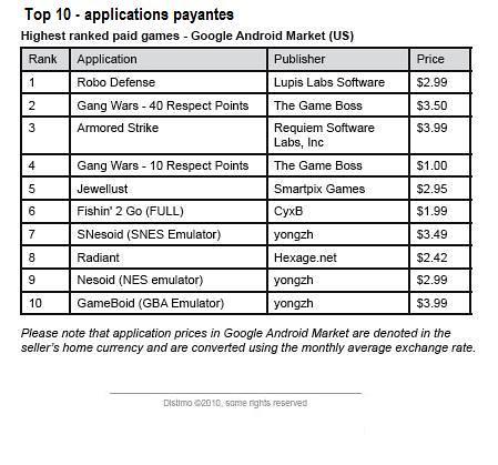 top10_apppayantes