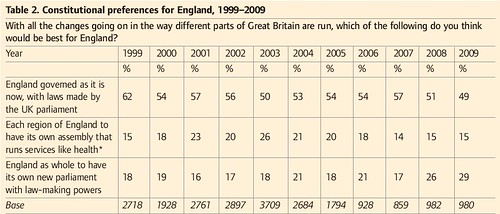 Constitutional preferences for England