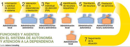 Funciones y agentes en el sistema de autonomia y atención a la dependencia