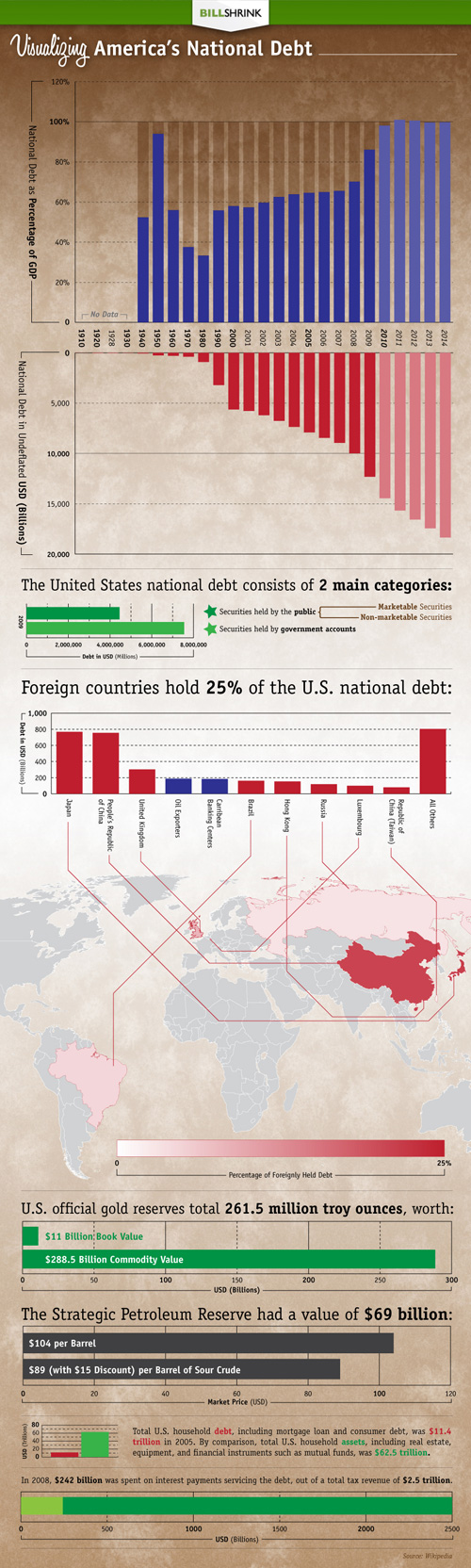 Visualizing America's National Debt