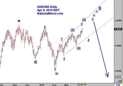 20100409-audusd-daily