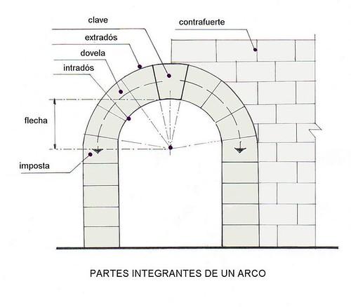 partes del arco