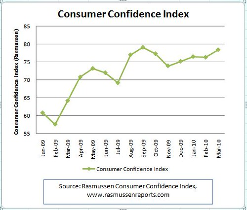 Consumer confidence under Obama (until March 2010)
