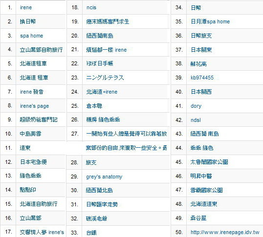 【2009】top 50 keywords of irene's page