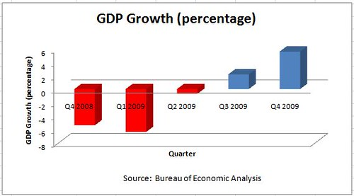 GDP growth Q4 2008 to Q4 2009