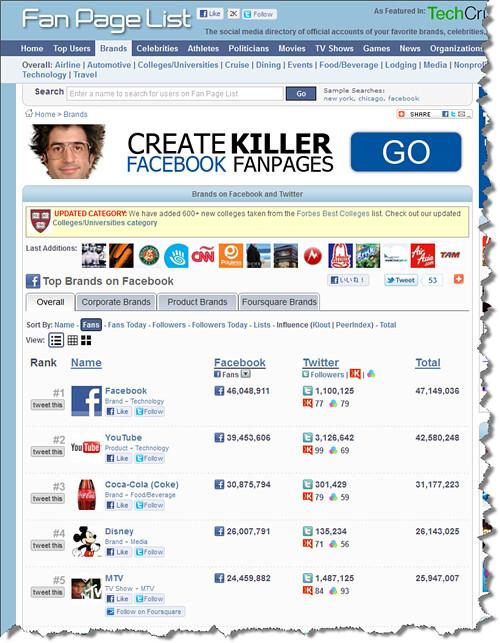 有名ブランドのFacebookページのファン数の世界ランキング