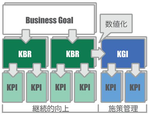 KBR_KGI_KPI