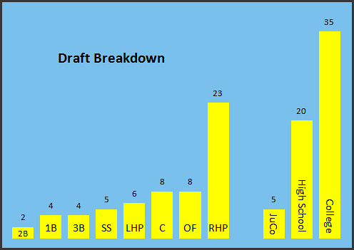 CHART: Draft Breakdown By Position And Level