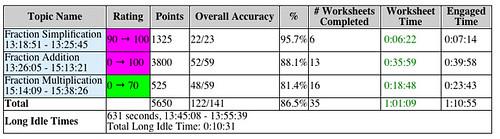 RJP Actvity Summary1
