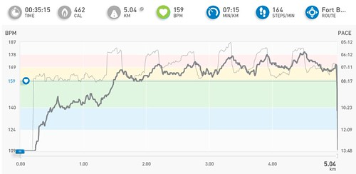 Interval Training with miCoach