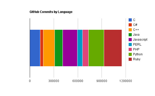 GitHub Commits by Language