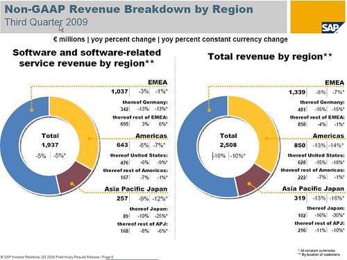 SAP Ingressos 3 trimestre 2009 per regió