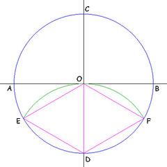 Inscrivere un triangolo equilatero in una circonferenza