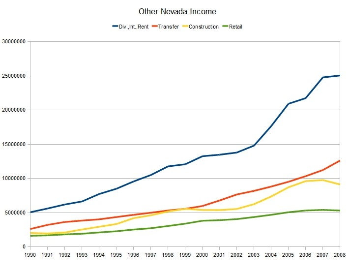 Other Nevada Income