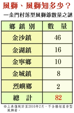 201002-風獅爺數量統計表
