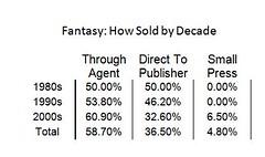 fantasy_howsoldbydecade_chart