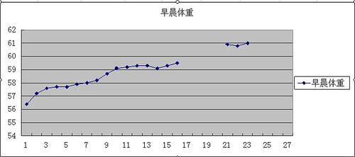 weight_chart