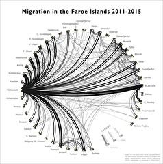 Migration patterns 2011-2015 (Renno Hokwerda) Tags: faroe faroes faroese islands færøerne færøer färöer färöerinseln maps commuting migration tunnels vágar norðoyar tórshavn sandoy eysturoy skálafjørður eysturoyartunnilin cartography map circle diagram