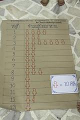 แผนภูมิจำนวนผู้ป่วยเบาหวาน