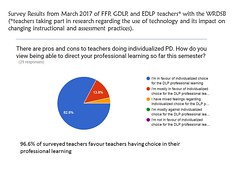 Educational Postcard: 96.6% of surveyed teachers favour teachers having choice in their professional learning (Ken Whytock) Tags: pd choice voice learning teachers favour