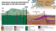 CrossSection01 (GeoJuice) Tags: scotland geography geology crosssection earthe geojuice highlandboundaryfaultzone taynappe strathmoresyncline