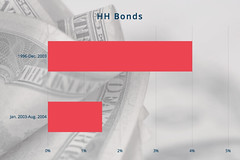 Annual Appreciation Rate of HH Bonds - Retirement Savings Strategies (aag_photos) Tags: bonds retirement saving investments appreciation rates