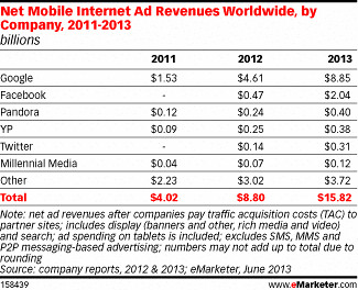 Mobile Ads Revenues worldwide(2011~2013)