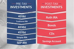 Pre-tax and Post-tax Investments - Ways to save for retirement (aag_photos) Tags: retirement saving 401k ira 403b 457b bonds cds savings pretax posttax investments
