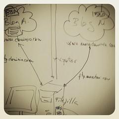 Formación del mundo 2.0 (Wordpress) usando herramientas analógicas #cosasquenuncacambian .