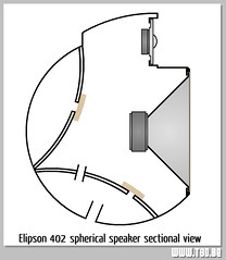Elipson 402 Speaker sectional view (teddy_qui_dit) Tags: france ball french design 60s fifties professional speaker 70s polyester 50s fiberglass seventies sixties 402 elipson