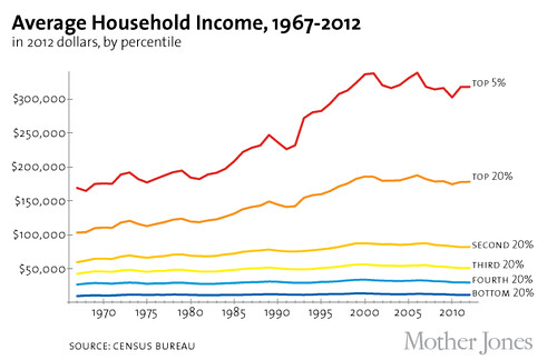 US Average Household Income Rising Inequality 1967-2012