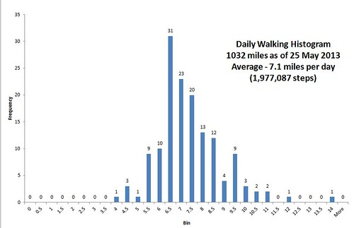 walking graph data statistics fitness excel analysis