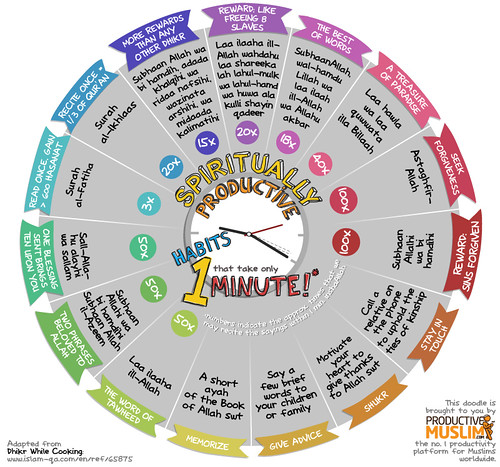 "1 Minute Spiritually Productive Habits • <a style=""font-size:0.8em;"" href=""http://www.flickr.com/photos/97145415@N02/8986793432/"" target=""_blank"">View on Flickr</a>"