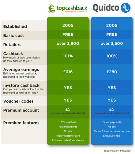 table diagram cashback moneysaving