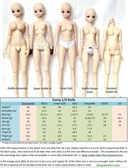 60cm BJD doll comparison chart (RequiemArt.com) Tags: curvy 13 bjd dollfie dream super sdgr dd dds ddy smart doll mirai sister feeple 60 feeple60 volks fairyland jimmy choo comparison measurements sizes for pattern clothes