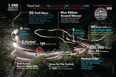 Accomplishments - 2013 (TAMBA Tahoe) Tags: mountain bike trails tahoe stats biking area accomplishments tamba infograph 2013 associatoin