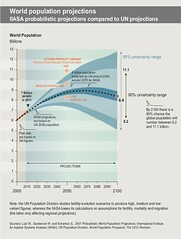 World population projections (Zoi Environment Network) Tags: world chart graphic earth graph evolution growth projection diagram future change trend curve population increase prediction global uncertainty demography estimation tendency megatrends inhabitants decrease globalmegatrends